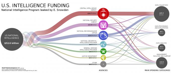 미국 정보기관들의 예산은 2013년에만 무려 60조원에 가까운 것으로 밝혀졌다. - 워싱턴포스트 제공